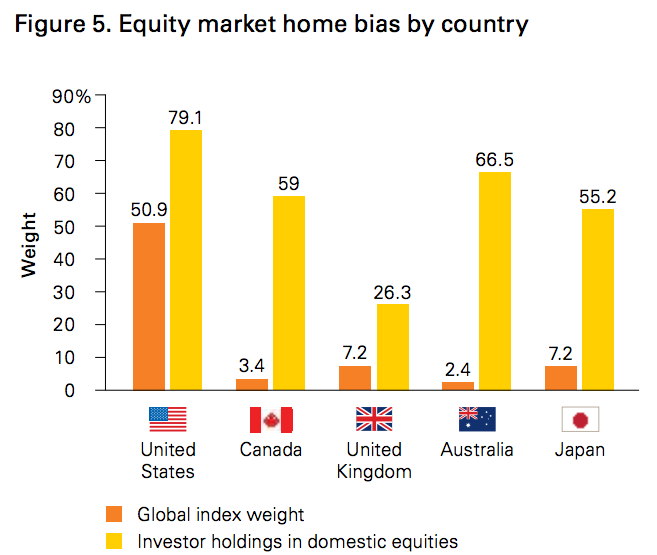 Home market bias by country